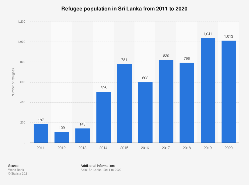 Statistic: Refugee population in Sri Lanka from 2010 to 2019 | Statista