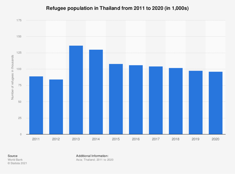 Statistic: Refugee population in Thailand from 2006 to 2018 (in 1,000s)   Statista