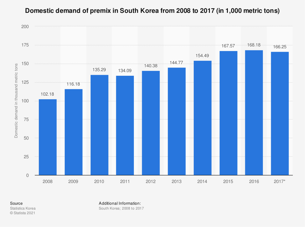 Statistic: Domestic demand of premix in South Korea from 2008 to 2017 (in 1,000 metric tons) | Statista