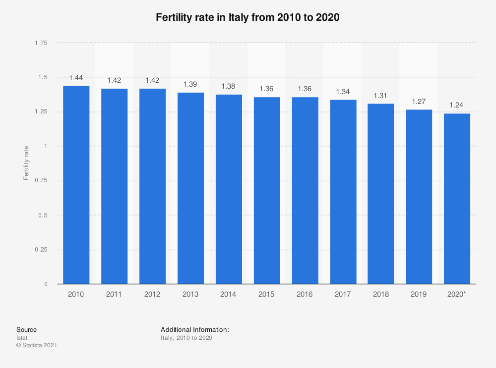 Statistic: Fertility rate in Italy from 2010 to 2019 | Statista