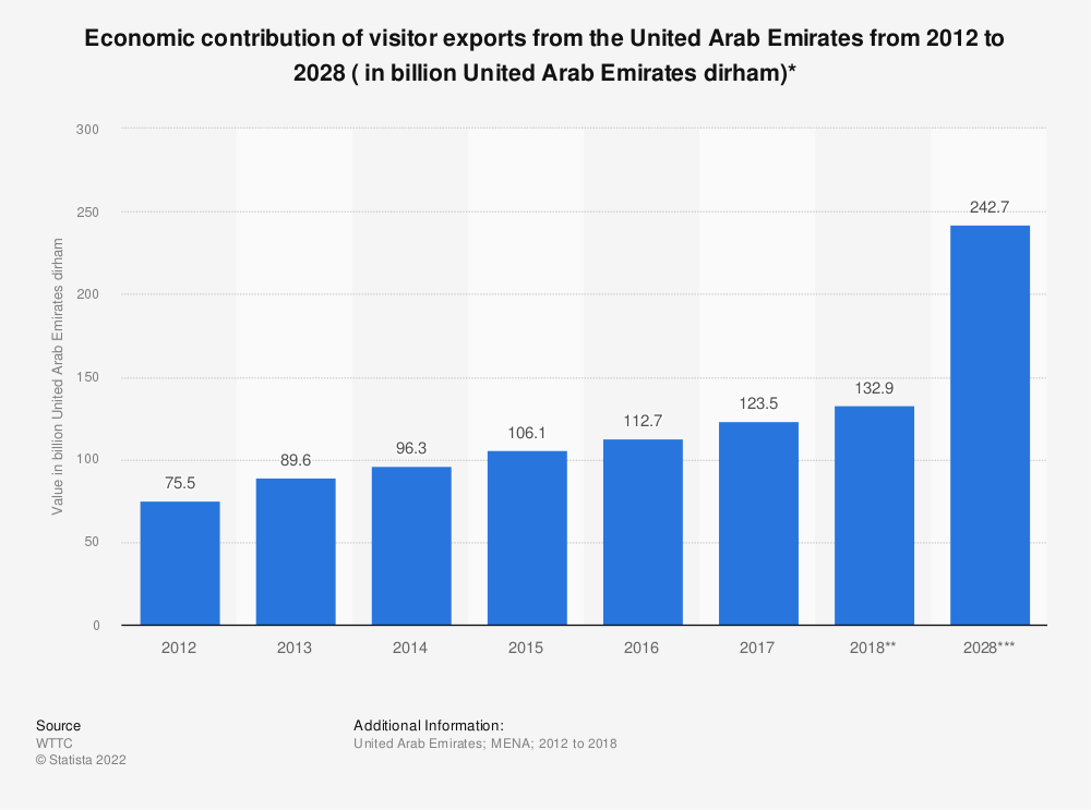 Statistic: Economic contribution of visitor exports from the United Arab Emirates from 2012 to 2028 ( in billion United Arab Emirates dirham)* | Statista