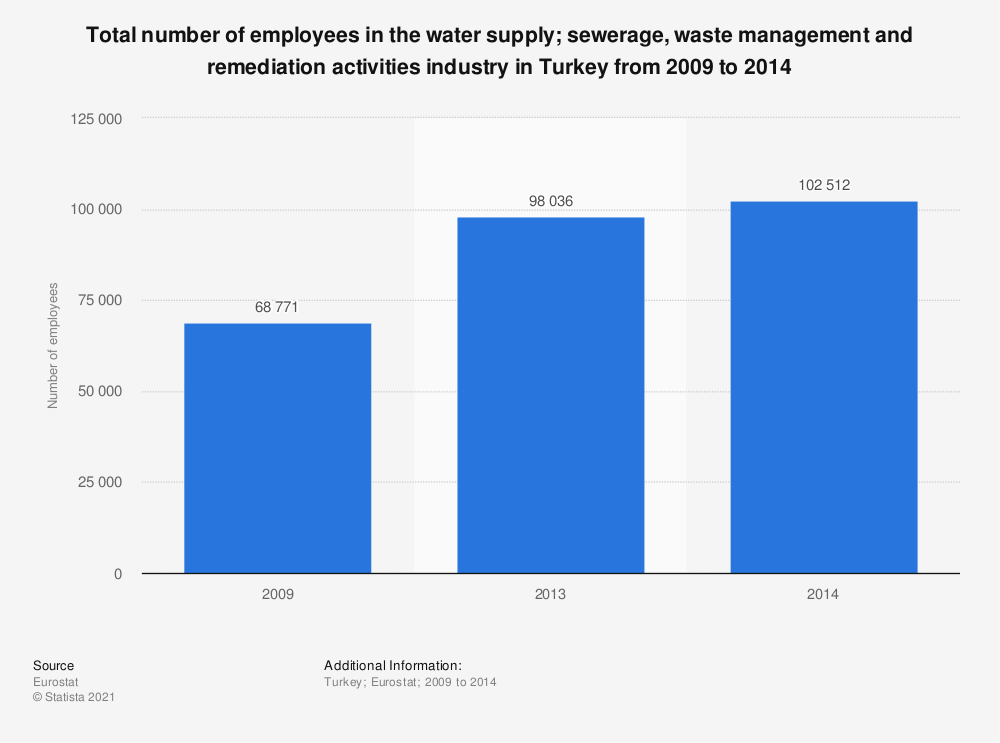Statistic: Total number of employees in the water supply; sewerage, waste management and remediation activities industry in Turkey from 2009 to 2014 | Statista