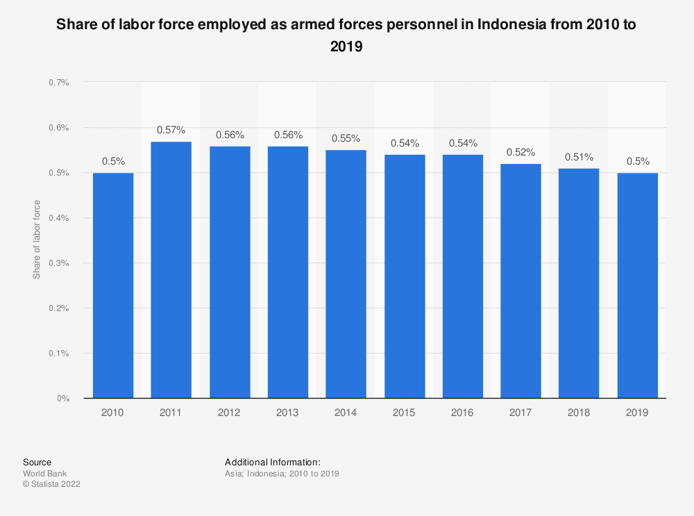 Statistic: Share of labor force employed as armed forces personnel in Indonesia from 2009 to 2018 | Statista