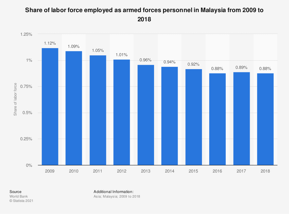 Statistic: Share of labor force employed as armed forces personnel in Malaysia from 2006 to 2017 | Statista