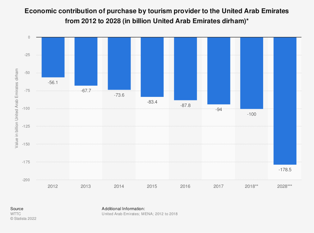 Statistic: Economic contribution of purchase by tourism provider to the United Arab Emirates from 2012 to 2028 (in billion United Arab Emirates dirham)* | Statista