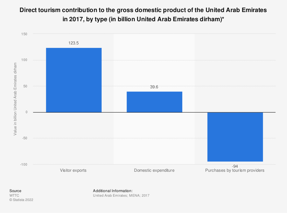 Statistic: Direct tourism contribution to the gross domestic product of the United Arab Emirates in 2017, by type (in billion United Arab Emirates dirham)*   Statista