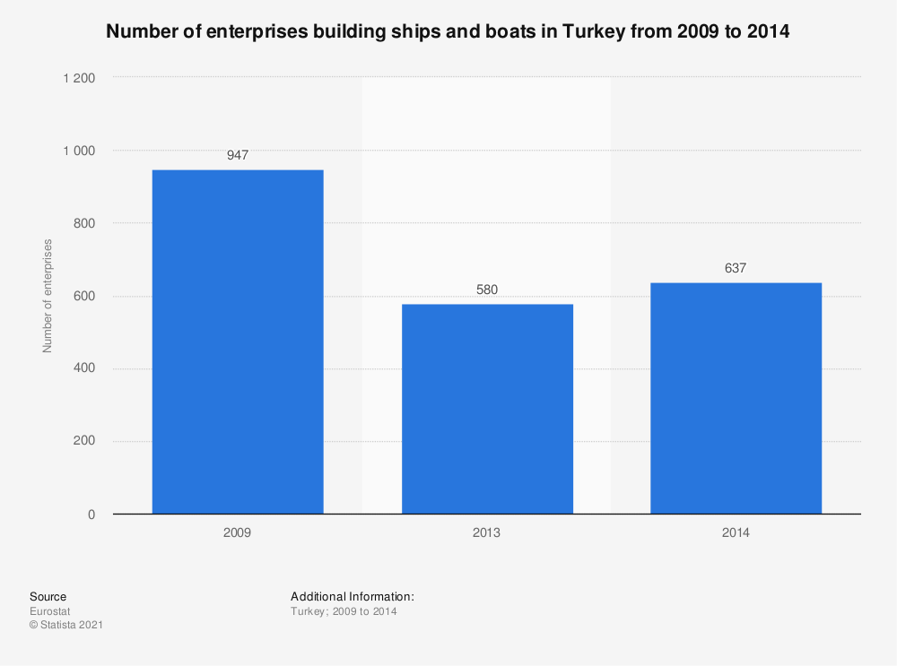 Statistic: Number of enterprises building ships and boats in Turkey from 2009 to 2014 | Statista