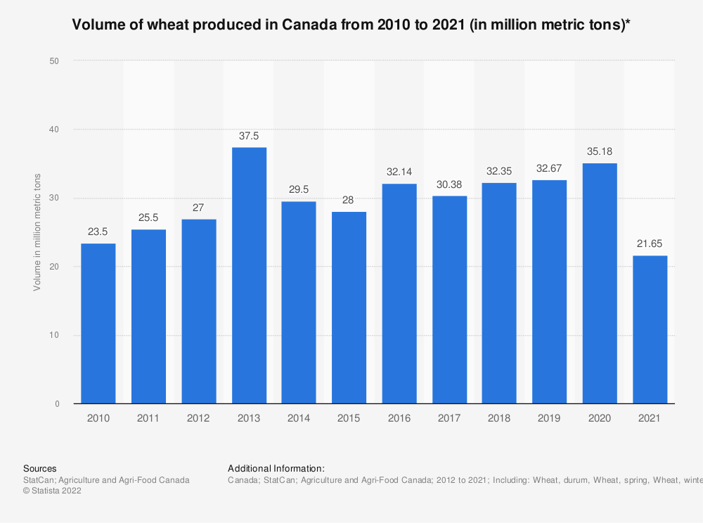 Statistic: Volume of wheat produced in Canada from 2010 to 2018 (in million metric tons)* | Statista