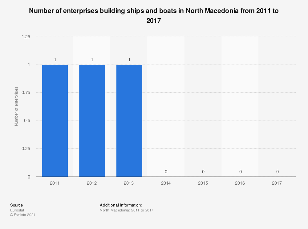 Statistic: Number of enterprises building ships and boats in North Macedonia from 2011 to 2017 | Statista