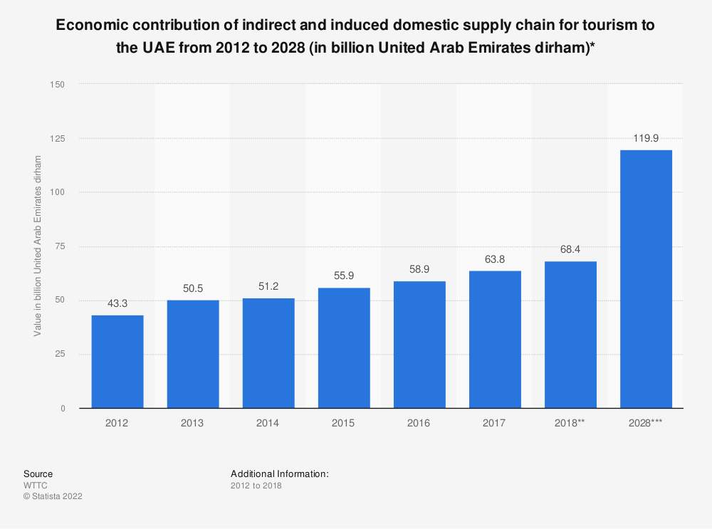 Statistic: Economic contribution of indirect and induced domestic supply chain for tourism to the UAE from 2012 to 2028 (in billion United Arab Emirates dirham)* | Statista