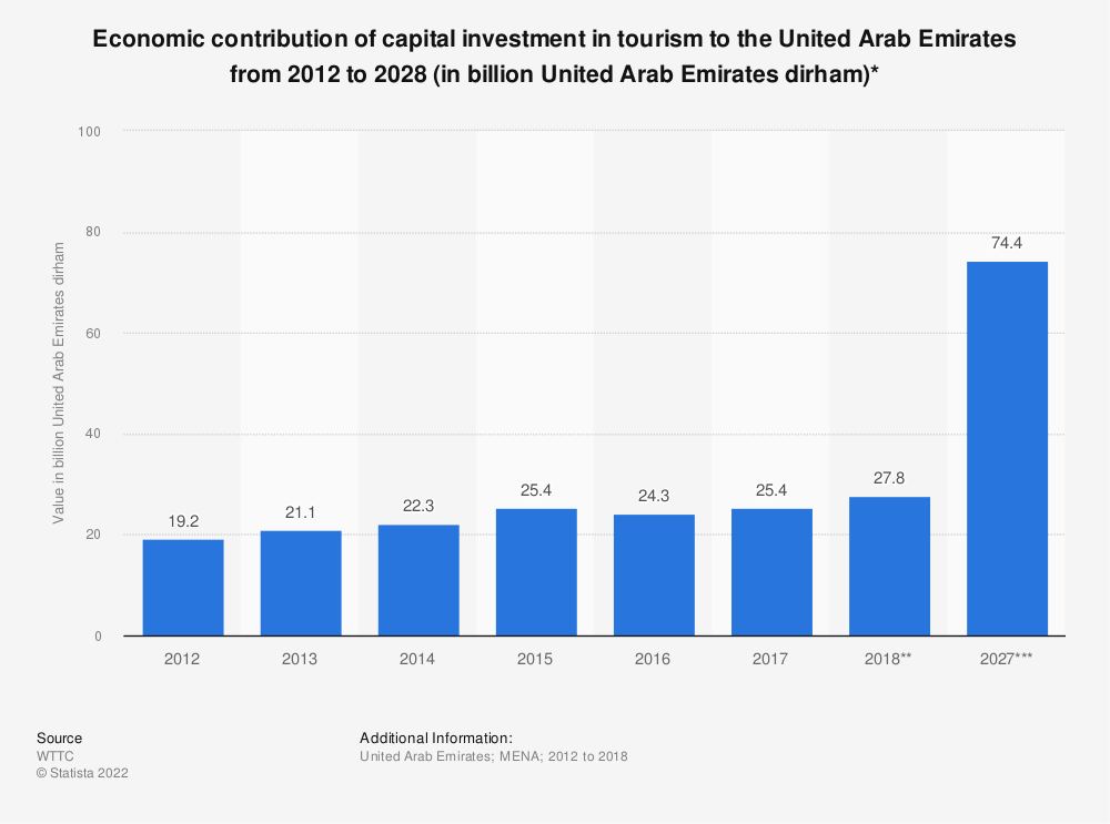 Statistic: Economic contribution of capital investment in tourism to the United Arab Emirates from 2012 to 2028 (in billion United Arab Emirates dirham)* | Statista