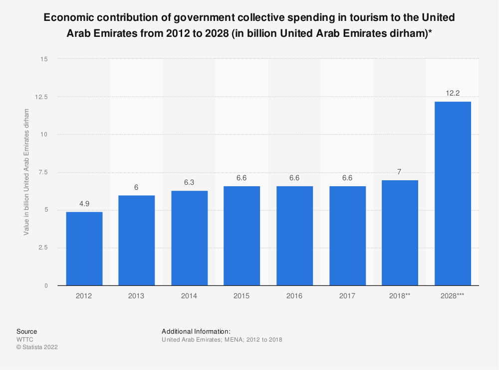Statistic: Economic contribution of government collective spending in tourism to the United Arab Emirates from 2012 to 2028 (in billion United Arab Emirates dirham)* | Statista
