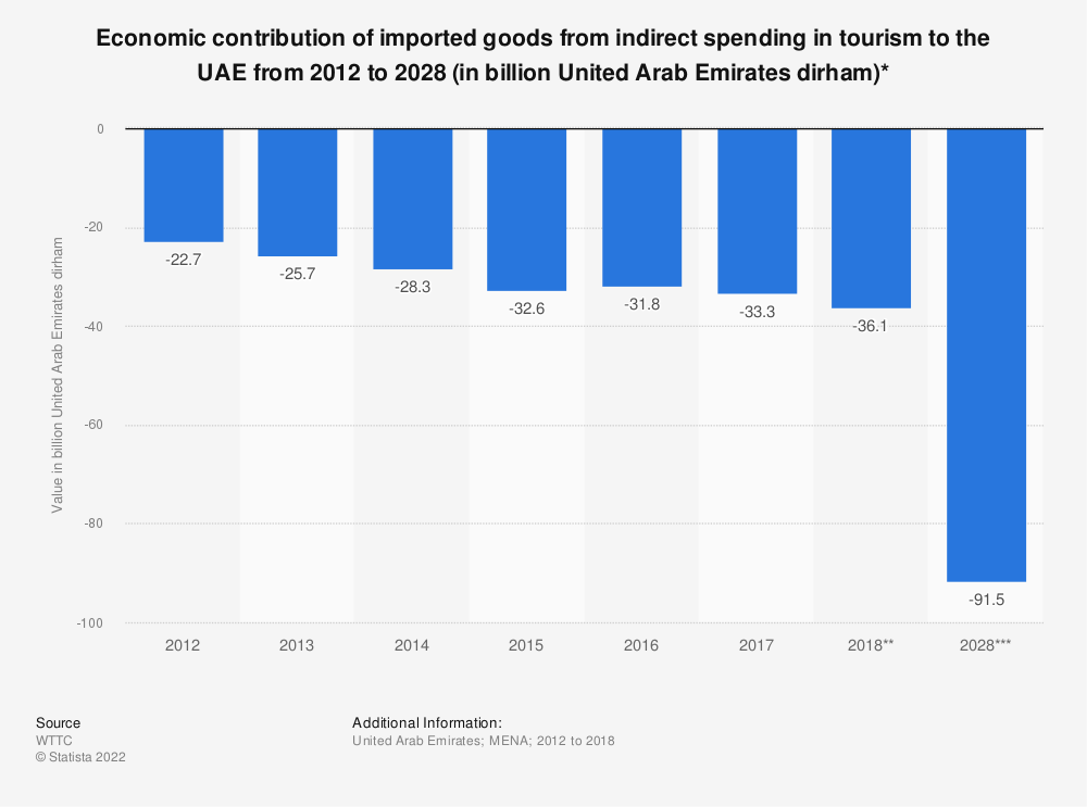 Statistic: Economic contribution of imported goods from indirect spending in tourism to the UAE from 2012 to 2028 (in billion United Arab Emirates dirham)* | Statista