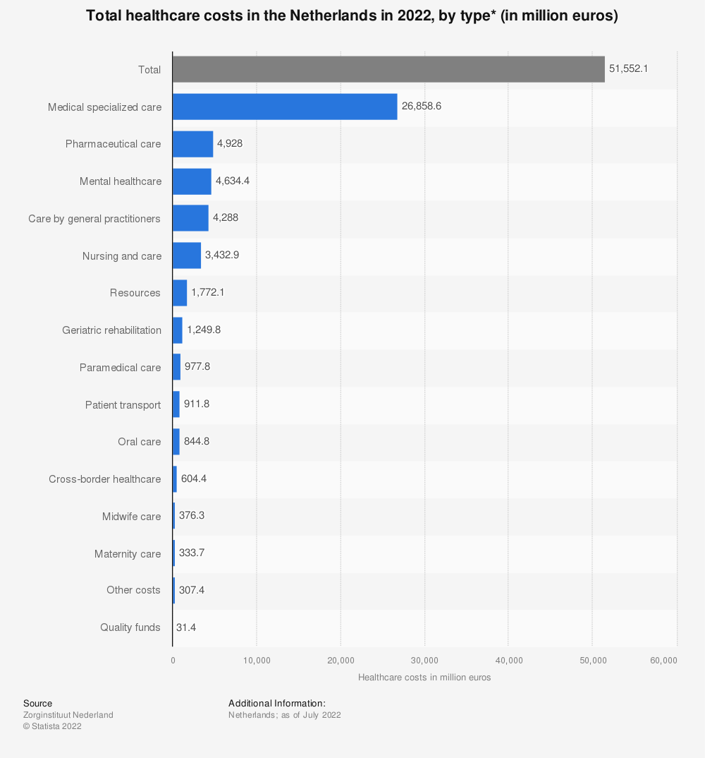 Statistic: Total healthcare costs in the Netherlands in 2021, by type* (in million euros)   Statista
