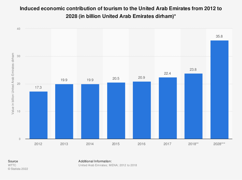 Statistic: Induced economic contribution of tourism to the United Arab Emirates from 2012 to 2028 (in billion United Arab Emirates dirham)* | Statista
