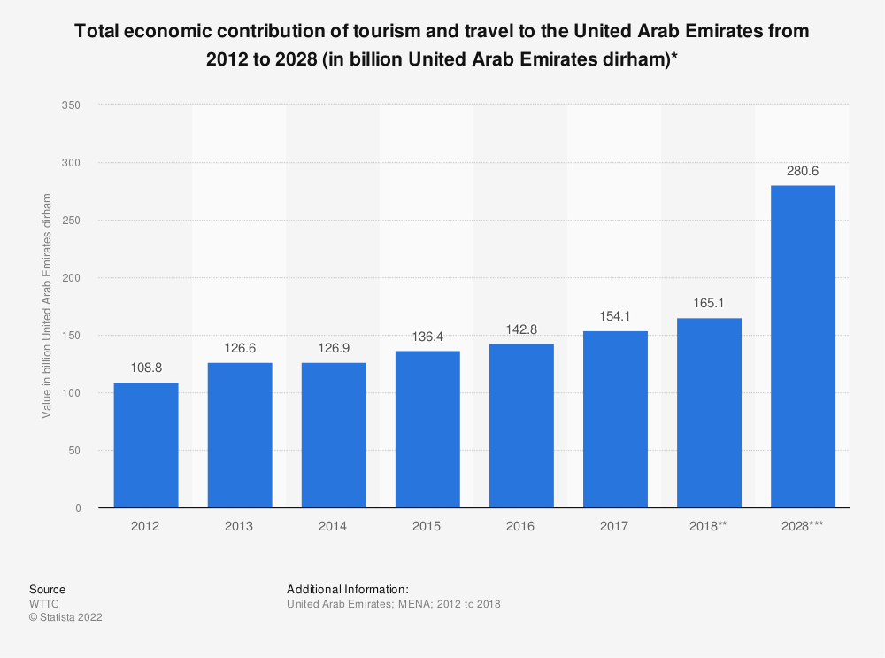 Statistic: Total economic contribution of tourism and travel to the United Arab Emirates from 2012 to 2028 (in billion United Arab Emirates dirham)* | Statista