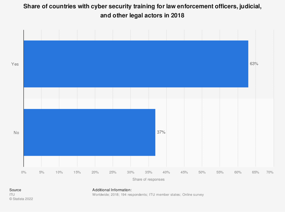 Statistic: Share of countries with cyber security training for law enforcement officers, judicial, and other legal actors in 2018 | Statista