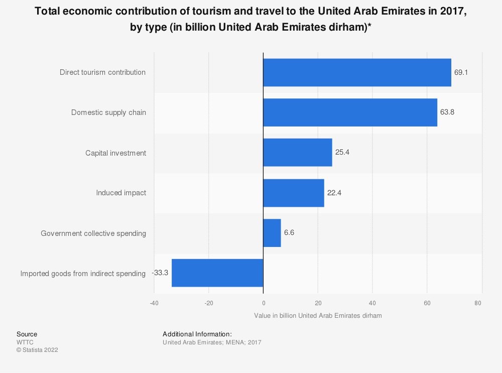Statistic: Total economic contribution of tourism and travel to the United Arab Emirates in 2017, by type (in billion United Arab Emirates dirham)* | Statista