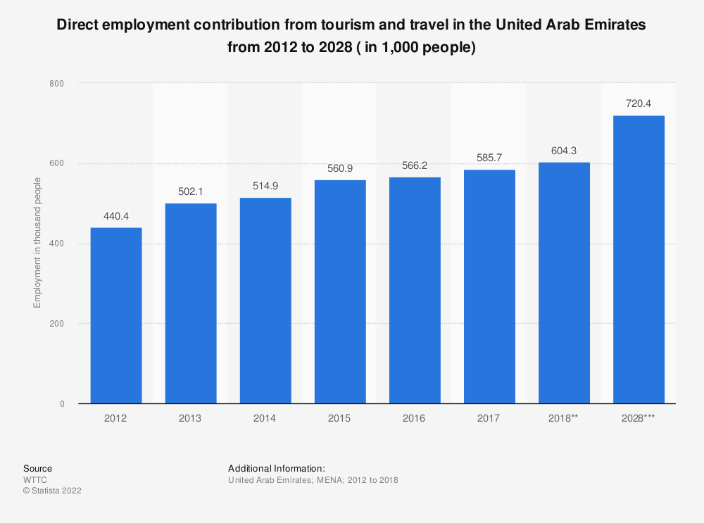 Statistic: Direct employment contribution from tourism and travel in the United Arab Emirates from 2012 to 2028 ( in 1,000 people) | Statista