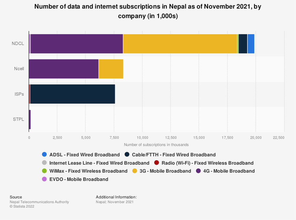 Statistic: Number of data and internet subscriptions in Nepal in 2019, by company (in 1,000s) | Statista