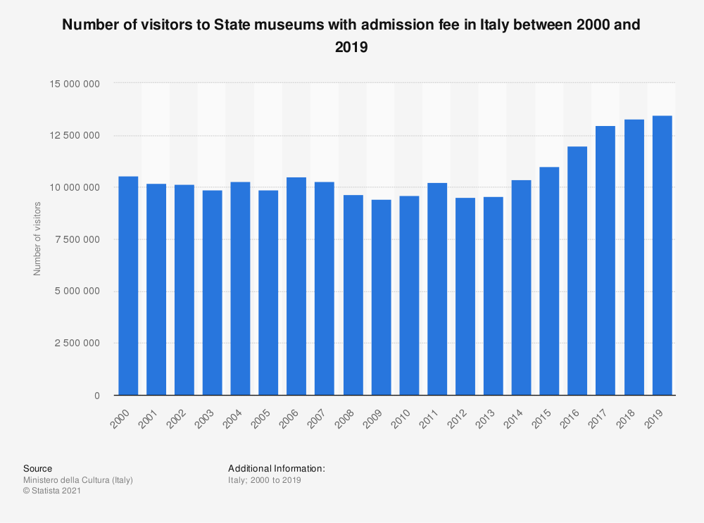 Statistic: Number of visitors to State museums with admission fee in Italy between 2000 and 2019 | Statista