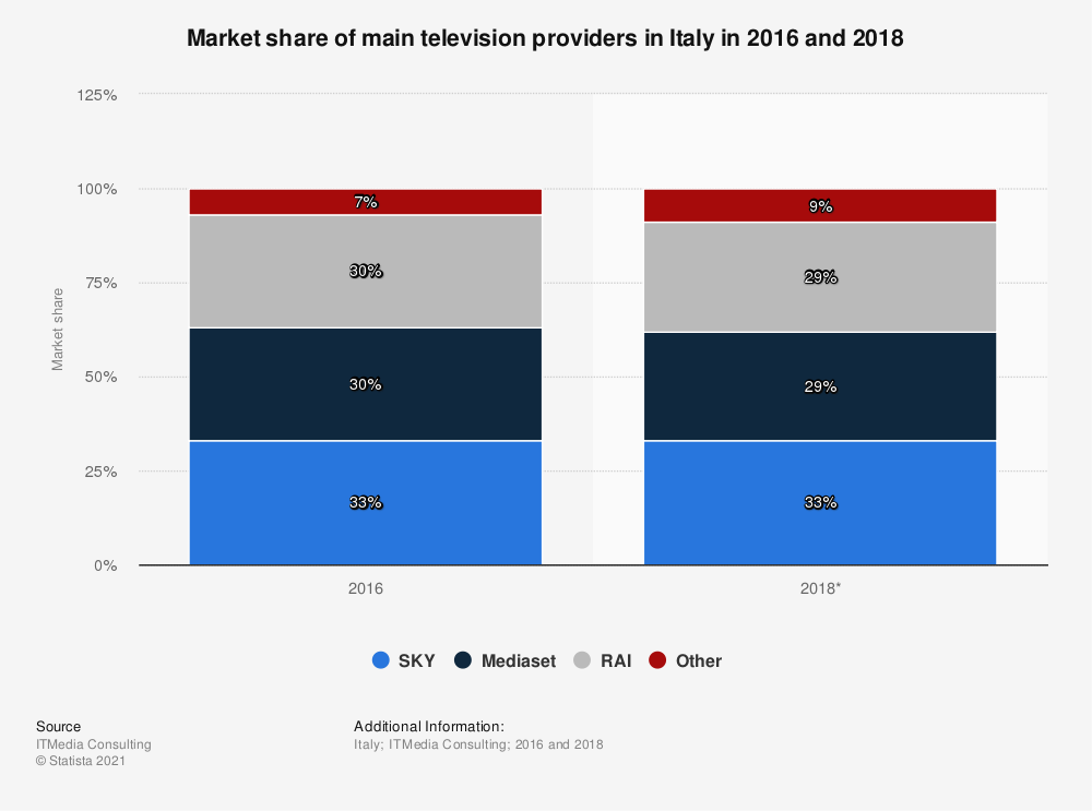 Statistic: Market share of main television providers in Italy in 2016 and 2018  | Statista
