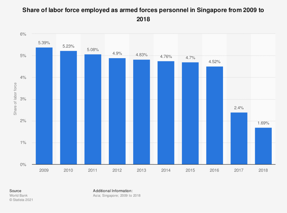 Statistic: Share of labor force employed as armed forces personnel in Singapore from 2006 to 2017 | Statista
