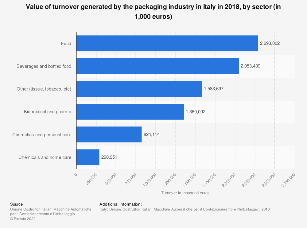 Statistic: Value of turnover generated by the packaging industry in Italy in 2018, by sector (in 1,000 euros) | Statista