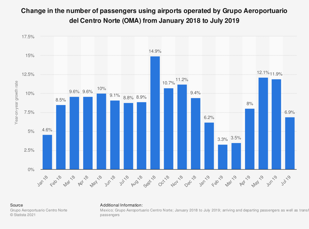 Statistic: Change in the number of passengers using airports operated by Grupo Aeroportuario del Centro Norte (OMA) from January 2018 to July 2019 | Statista