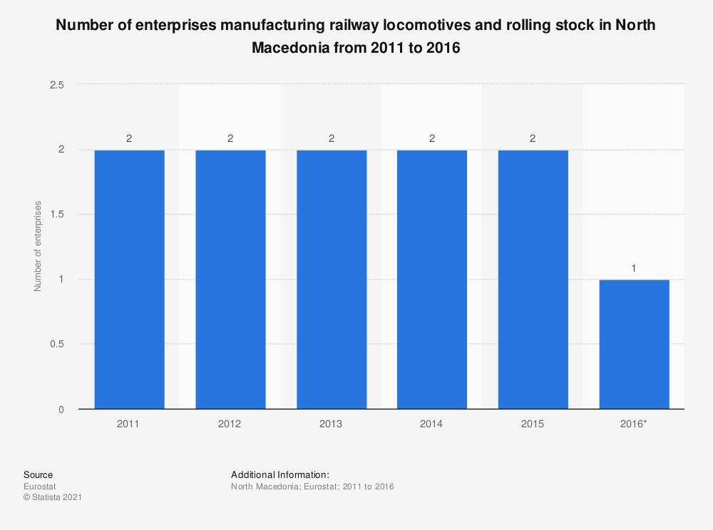 Statistic: Number of enterprises manufacturing railway locomotives and rolling stock in North Macedonia from 2011 to 2016 | Statista