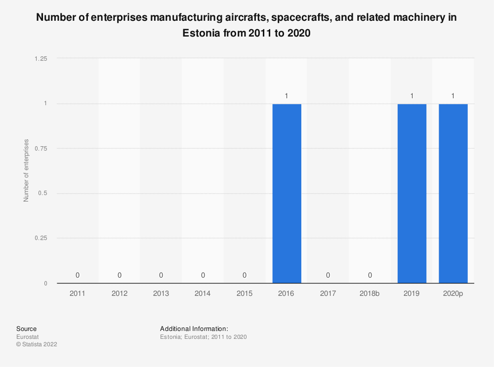 Statistic: Number of enterprises manufacturing aircrafts, spacecrafts and related machinery in Estonia from 2008 to 2015 | Statista