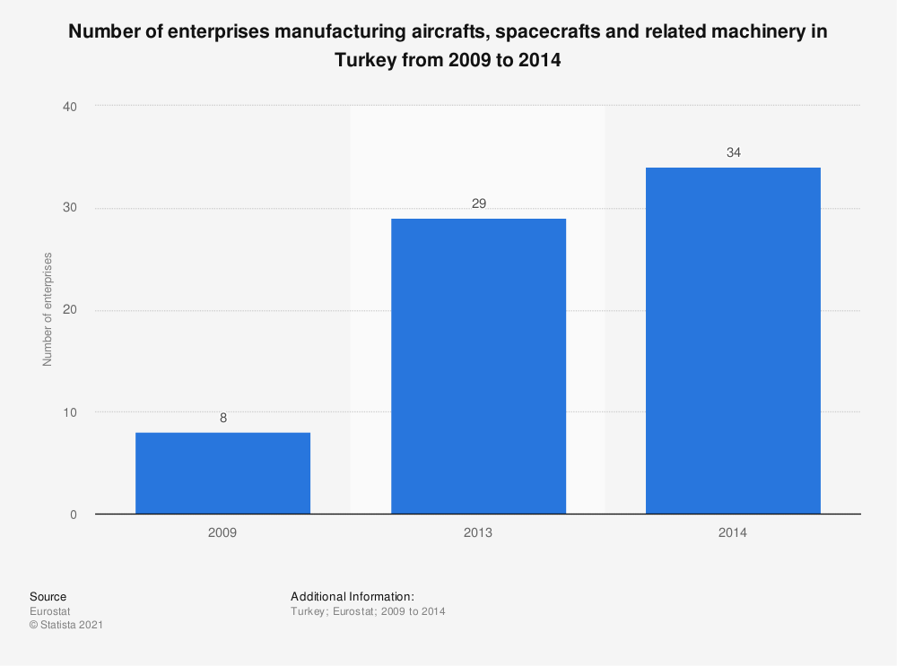 Statistic: Number of enterprises manufacturing aircrafts, spacecrafts and related machinery in Turkey from 2009 to 2014 | Statista