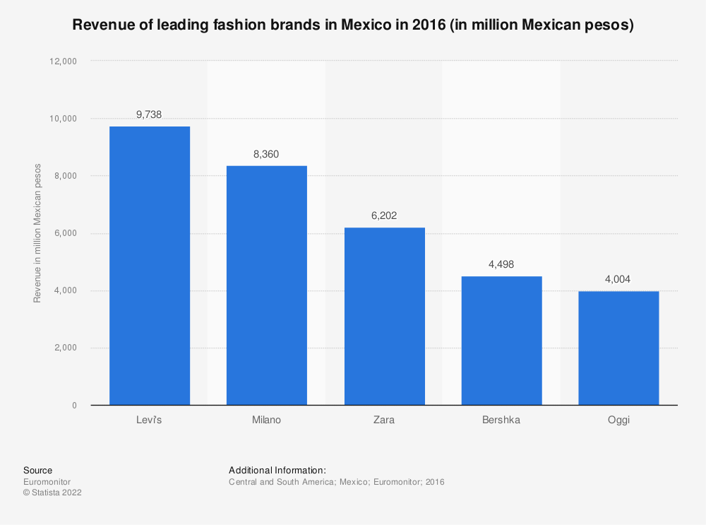 Fashion industry: revenue of leading brands Mexico 2016 | Statista