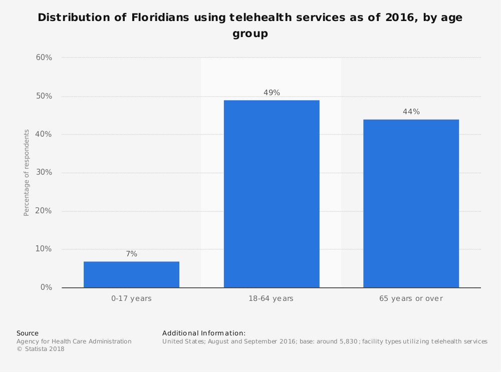 Statistic: Distribution of Floridians using telehealth services as of 2016, by age group | Statista