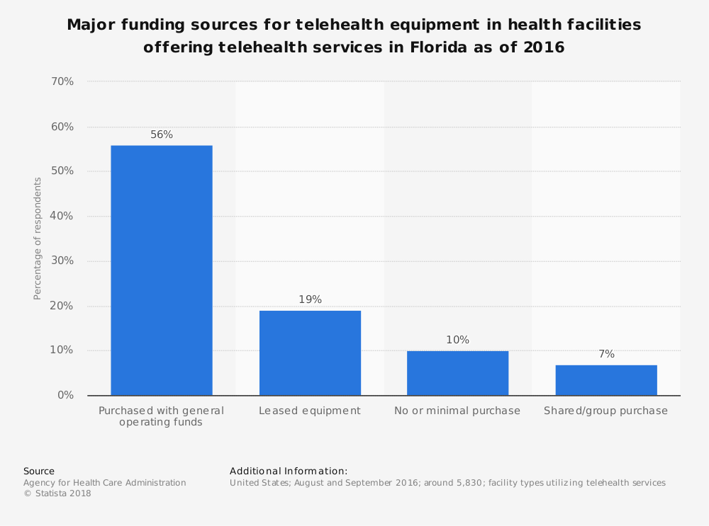 Statistic: Major funding sources for telehealth equipment in health facilities offering telehealth services in Florida as of 2016 | Statista