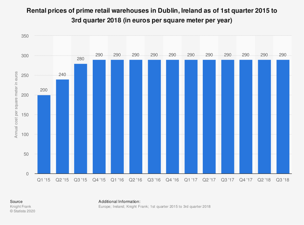 Statistic: Rental prices of prime retail warehouses in Dublin, Ireland as of 1st quarter 2015 to 3rd quarter 2018 (in euros per square meter per year) | Statista