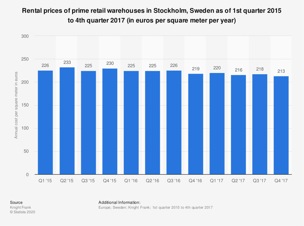 Statistic: Rental prices of prime retail warehouses in Stockholm, Sweden as of 1st quarter 2015 to 4th quarter 2017 (in euros per square meter per year)   Statista