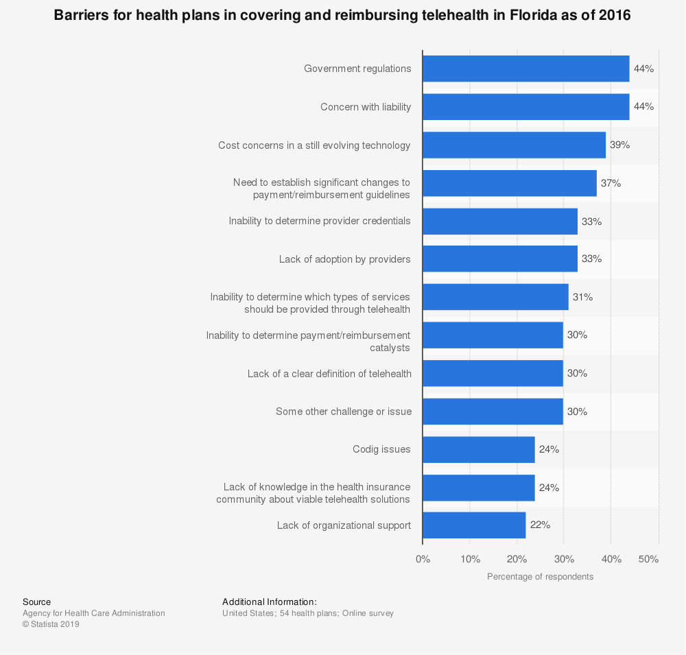 Statistic: Barriers for health plans in covering and reimbursing telehealth in Florida as of 2016 | Statista