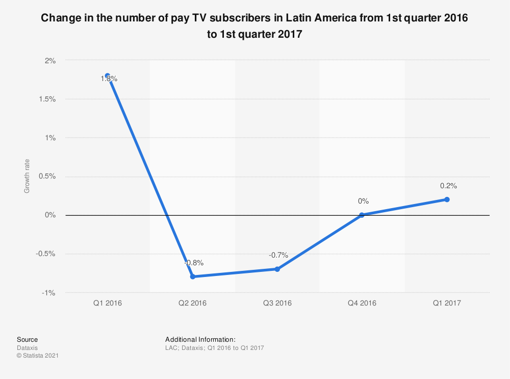 Statistic: Change in the number of pay TV subscribers in Latin America from 1st quarter 2016 to 1st quarter 2017 | Statista