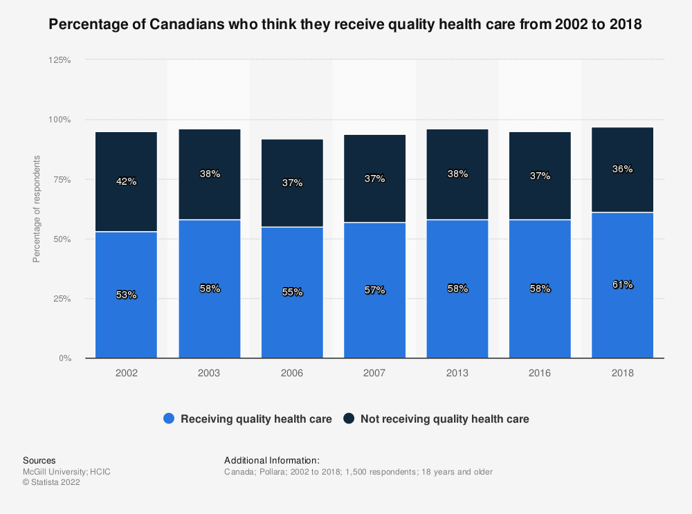 Statistic: Percentage of Canadians who think they receive quality health care from 2002 to 2018 | Statista