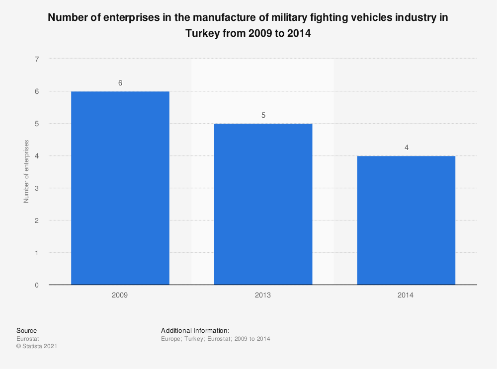Statistic: Number of enterprises in the manufacture of military fighting vehicles industry in Turkey from 2009 to 2014 | Statista