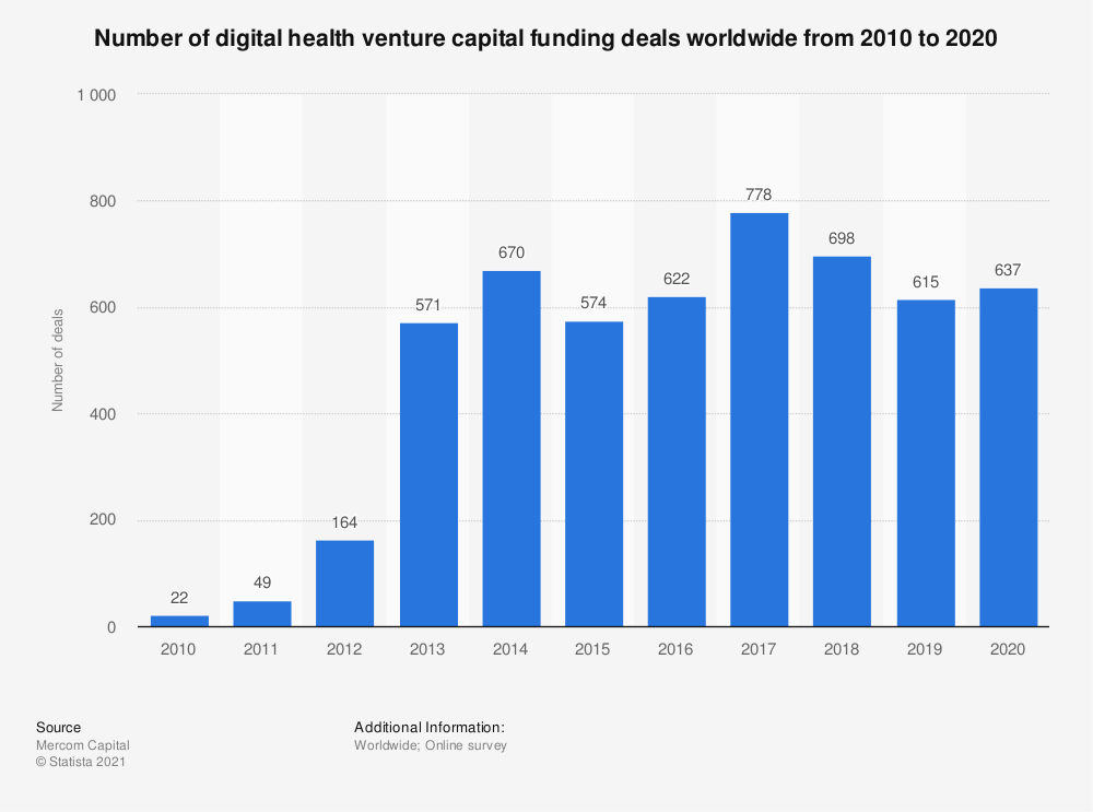 Statistic: Number of digital health venture capital funding deals worldwide from 2010 to H1 2019 | Statista