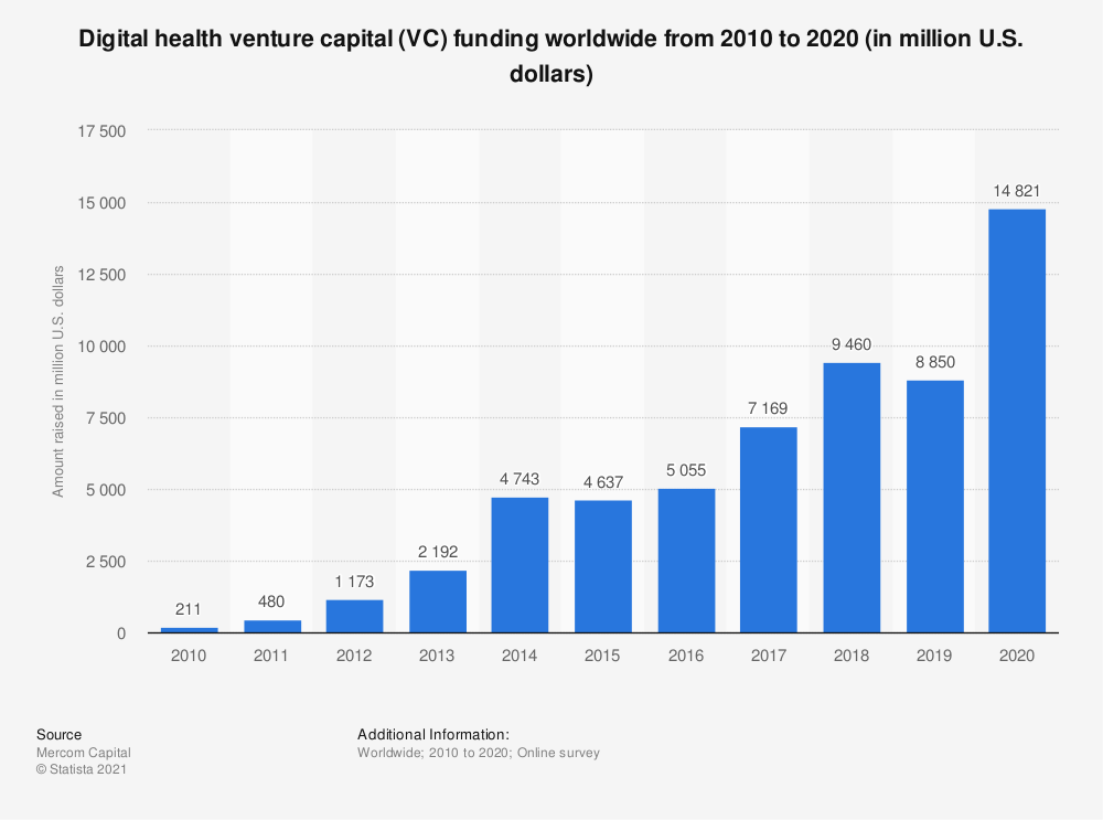 Statistic: Digital health venture capital (VC) funding worldwide from 2010 to H1 2019 (in million U.S. dollars) | Statista