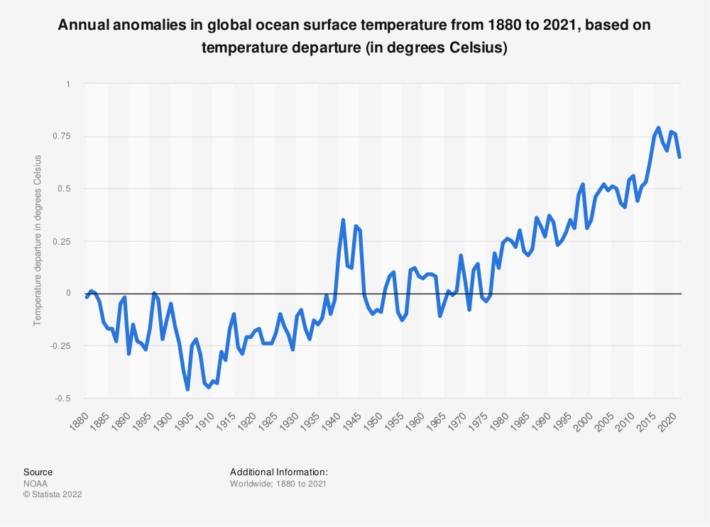 Statistic: Annual anomalies in global ocean surface temperature from 1880 to 2018, based on temperature departure (in degrees Celsius)* | Statista