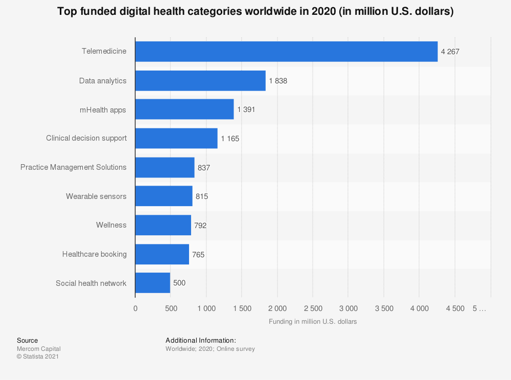 Statistic: Top funded health IT technologies worldwide in HY1 2018 (in million U.S. dollars) | Statista