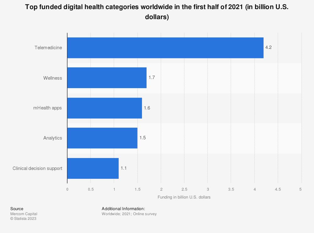 Statistic: Top funded digital health categories worldwide in H1 2019 (in million U.S. dollars) | Statista