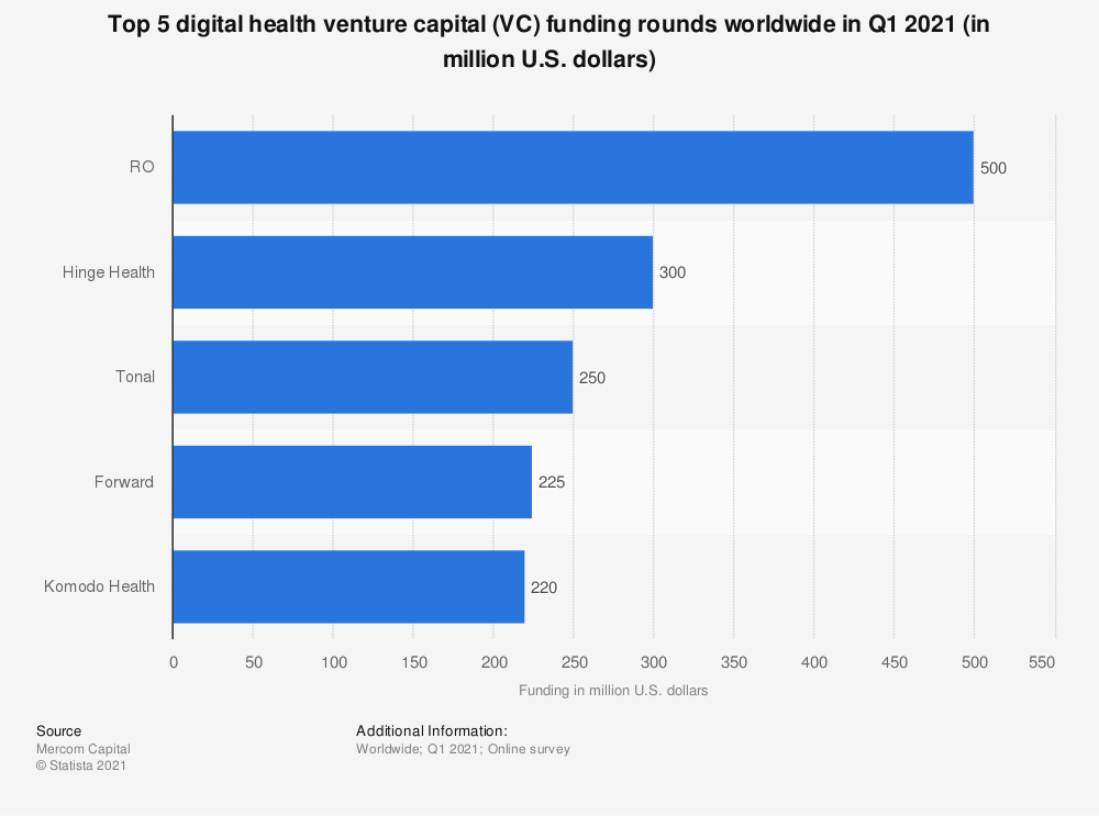 Statistic: Top 5 healthcare IT venture capital (VC) funding rounds worldwide in H1 2019 (in million U.S. dollars)   Statista