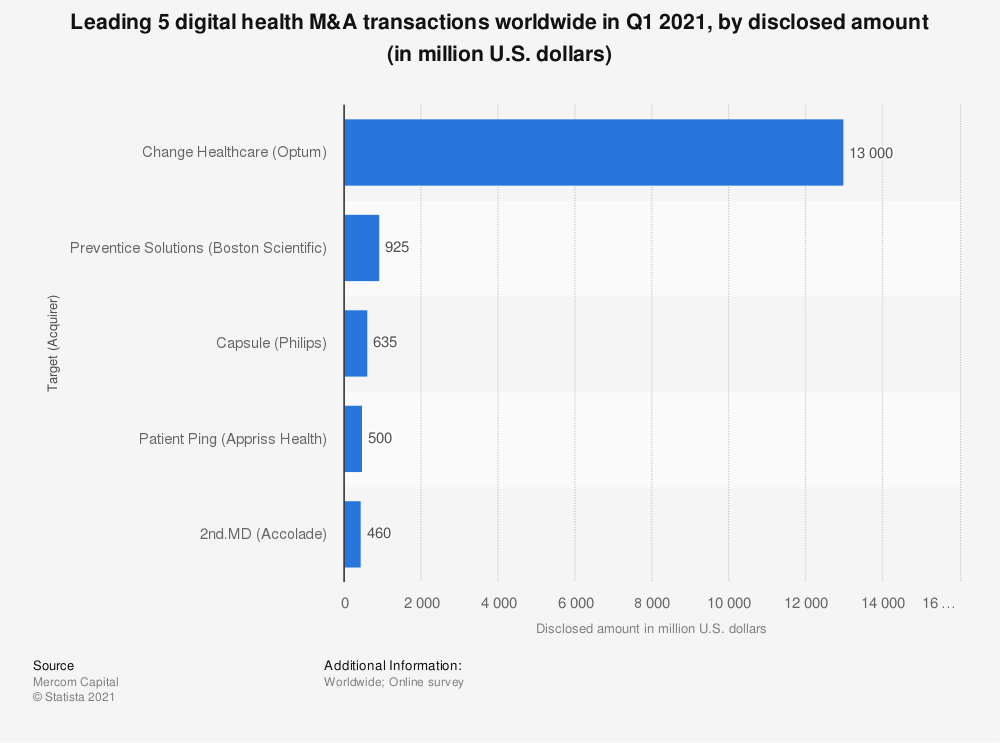 Statistic: Top 5 digital health M&A transactions worldwide in 2018, by disclosed amount (in million U.S. dollars)  | Statista