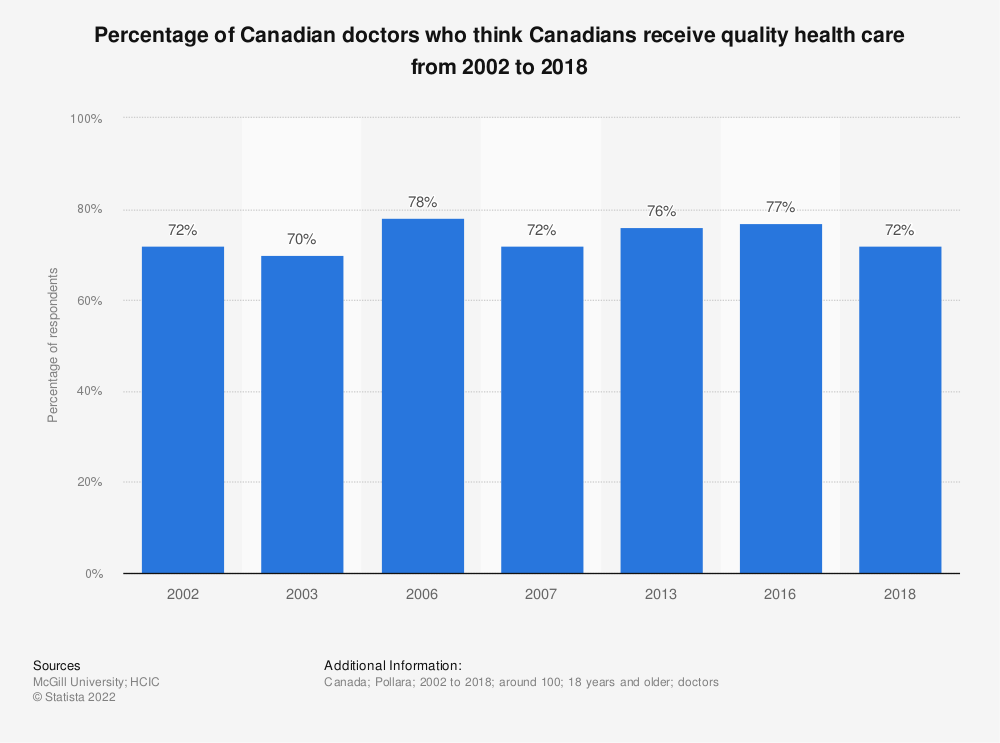 Statistic: Percentage of Canadian doctors who think Canadians receive quality health care from 2002 to 2018 | Statista