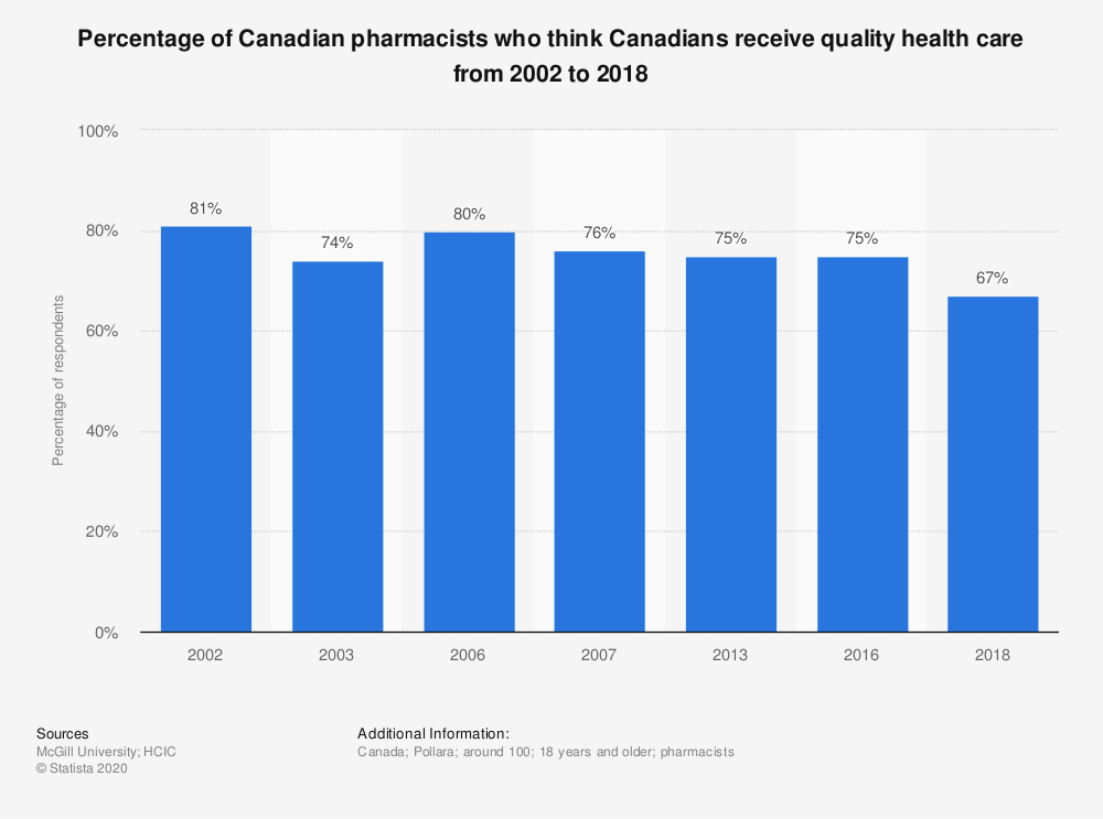 Statistic: Percentage of Canadian pharmacists who think Canadians receive quality health care from 2002 to 2018 | Statista